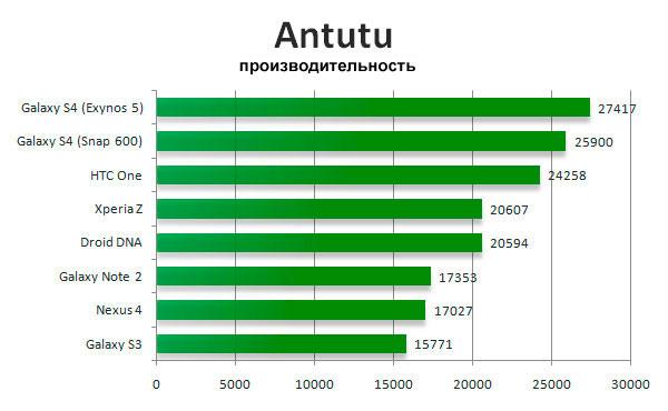 Результаты производительности в программе Antutu