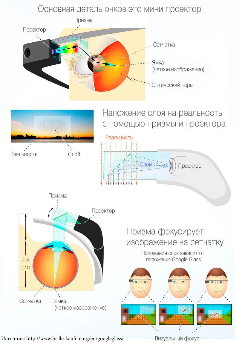 Google Glass - Проецирование изображения на сетчатку глаза