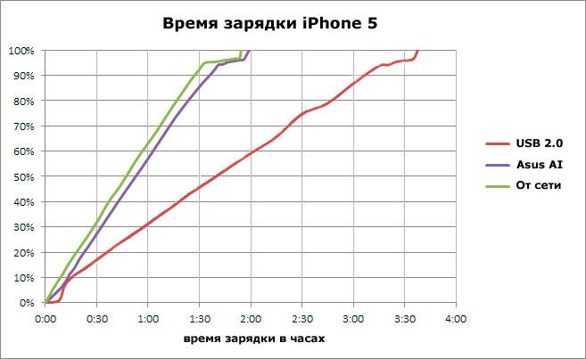 Время зарядки iPhone 5