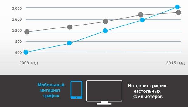 Динамика интернет трафика к 2015 году